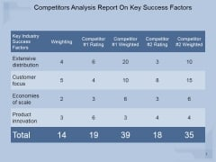 Competitors Analysis Report On Key Success Factors Ppt PowerPoint Presentation Design Ideas