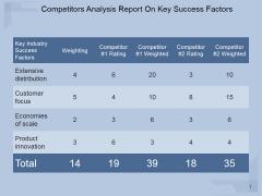 Competitors Analysis Report On Key Success Factors Ppt PowerPoint Presentation Design Ideas
