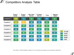 Competitors Analysis Table Ppt PowerPoint Presentation Layouts Example Introduction