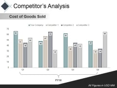Competitors Analysis Template Ppt PowerPoint Presentation Infographic Template Rules