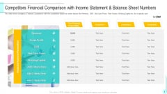 Competitors Financial Comparison With Income Statement And Balance Sheet Numbers Diagrams PDF