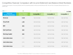 Competitors Financial Comparison With Income Statement And Balance Sheet Numbers Sample PDF