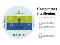 Competitors Positioning Ppt PowerPoint Presentation Styles Outfit