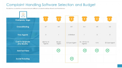 Complaint Handling Software Selection And Budget Ppt Gallery Inspiration PDF