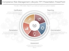 Compliance Risk Management Lifecycle Ppt Presentation Powerpoint