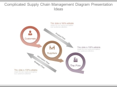 Complicated Supply Chain Management Diagram Presentation Ideas