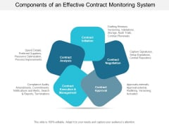 Components Of An Effective Contract Monitoring System Ppt PowerPoint Presentation Gallery Background Image