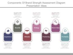 Components Of Brand Strength Assessment Diagram Presentation Ideas