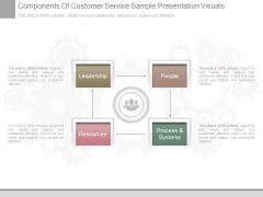 Components Of Customer Service Sample Presentation Visuals