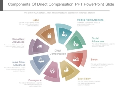 Components Of Direct Compensation Ppt Powerpoint Slide