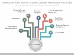 Components Of E Business Sample Diagram Presentation Visual Aids