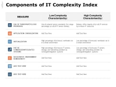 Components Of IT Complexity Index Ppt PowerPoint Presentation Styles Visuals