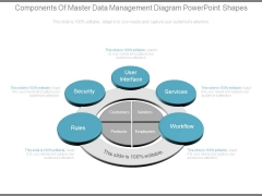 Components Of Master Data Management Diagram Powerpoint Shapes