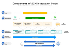 Components Of SCM Integration Model Ppt PowerPoint Presentation Inspiration Good PDF