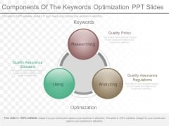 Components Of The Keywords Optimization Ppt Slides