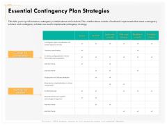 Computer Security Incident Handling Essential Contingency Plan Strategies Ideas PDF