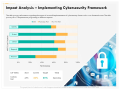Computer Security Incident Handling Impact Analysis Implementing Cybersecurity Framework Designs PDF