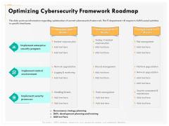 Computer Security Incident Handling Optimizing Cybersecurity Framework Roadmap Designs PDF