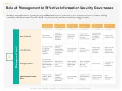 Computer Security Incident Handling Role Of Management In Effective Information Security Governance Portrait PDF