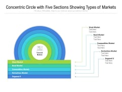 Concentric Circle With Five Sections Showing Types Of Markets Ppt PowerPoint Presentation Gallery Portrait PDF
