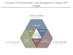 Concept Of A Sustainable Local Development System Ppt Images