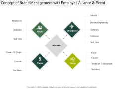 Concept Of Brand Management With Employee Alliance And Event Ppt PowerPoint Presentation Infographic Template Backgrounds