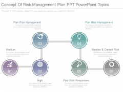 Concept Of Risk Management Plan Ppt Powerpoint Topics