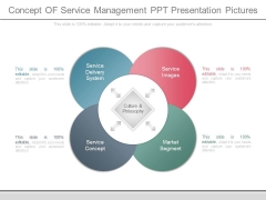 Concept Of Service Management Ppt Presentation Pictures
