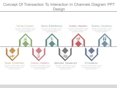 Concept Of Transaction To Interaction In Channels Diagram Ppt Design