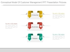 Conceptual Model Of Customer Management Ppt Presentation Pictures