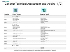 Conduct Technical Assessment And Audits Ppt PowerPoint Presentation Infographic Template Outfit