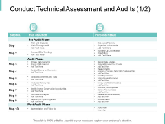 Conduct Technical Assessment And Audits Resource Planning Ppt PowerPoint Presentation Styles Professional