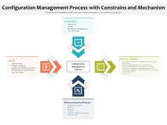 Configuration Management Process With Constrains And Mechanism Ppt PowerPoint Presentation Icon Example File PDF