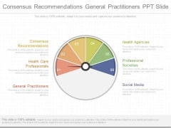 Consensus Recommendations General Practitioners Ppt Slide
