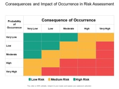 Consequences And Impact Of Occurrence In Risk Assessment Ppt PowerPoint Presentation Pictures Designs Download