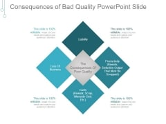 Consequences Of Bad Quality Ppt PowerPoint Presentation Good