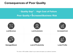 Consequences Of Poor Quality Ppt PowerPoint Presentation Pictures Information
