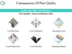 Consequences Of Poor Quality Ppt PowerPoint Presentation Show Grid