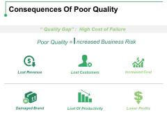 Consequences Of Poor Quality Ppt PowerPoint Presentation Styles Guidelines