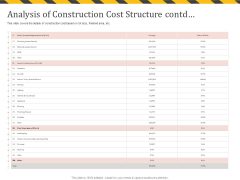 Construction Business Company Profile Analysis Of Construction Cost Structure Contd Icons PDF