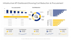 Construction Engineering And Industrial Facility Management Infrastructure KPI Dashboard Showing Cost Reduction And Procurement Demonstration PDF