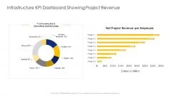 Construction Engineering And Industrial Facility Management Infrastructure KPI Dashboard Showing Project Revenue Formats PDF