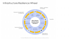 Construction Engineering And Industrial Facility Management Infrastructure Resilience Wheel Graphics PDF