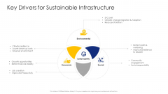 Construction Engineering And Industrial Facility Management Key Drivers For Sustainable Infrastructure Designs PDF