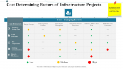 Construction Management Services And Action Plan Cost Determining Factors Of Infrastructure Projects Background PDF
