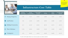 Construction Management Services And Action Plan Infrastructure Cost Table Structure PDF