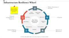 Construction Management Services And Action Plan Infrastructure Resilience Wheel Inspiration PDF