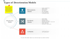 Construction Management Services And Action Plan Types Of Deterioration Models Inspiration PDF
