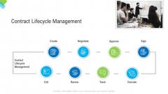 Construction Management Services Contract Lifecycle Management Formats PDF