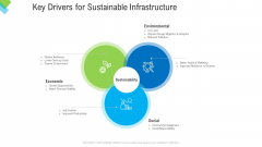 Construction Management Services Key Drivers For Sustainable Infrastructure Professional PDF